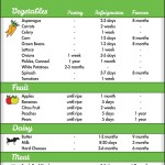 What's the Shelf Life of Your Food? infographic