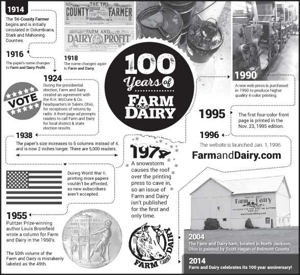 100 Years of Farm and Dairy (Infographic)