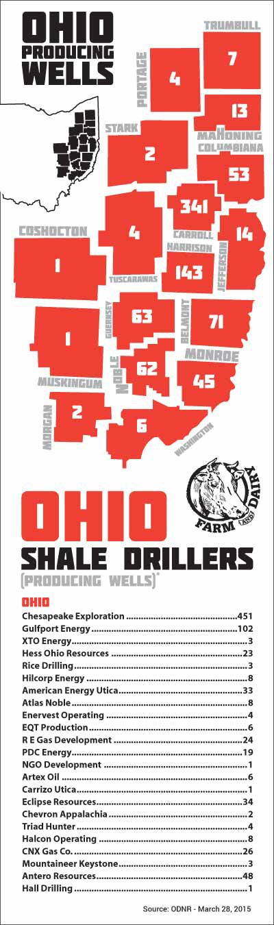 Ohio Shale Drillers March 2015