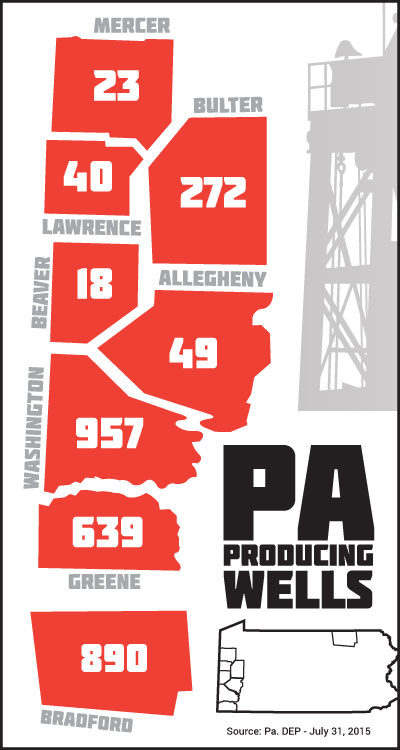 PA producing wells as of July 31