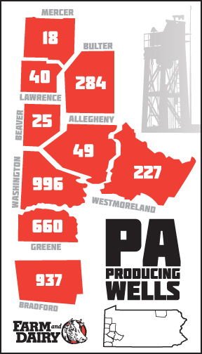 Infographic of Pennsylvania's producing wells as of Sept. 30, 2015