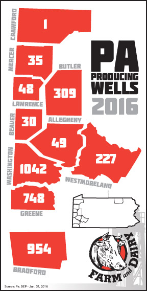 Pennsylvania's producing wells as of Jan. 31, 2016