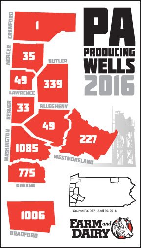 Pennsylvania's producing wells as of April 30, 2016