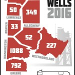 A Producing wells -May 2016