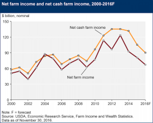 2016 net farm income
