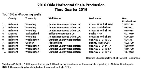 Guernsey Co. shale well rig
