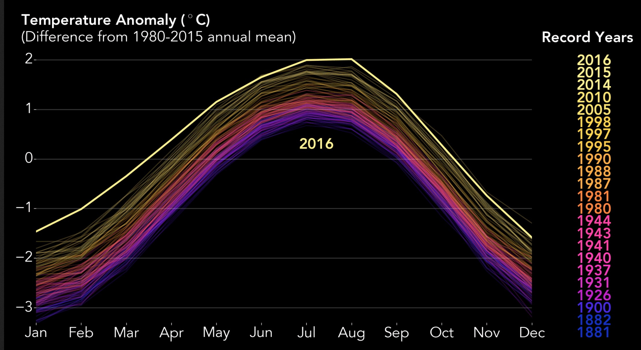 warmest year on record