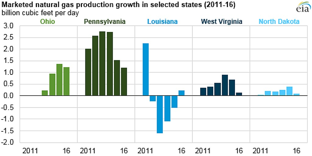 Eia Natural Gas Production Report