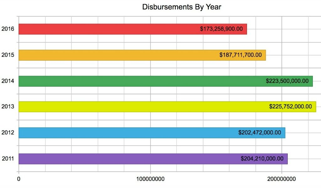 Disbursements by year