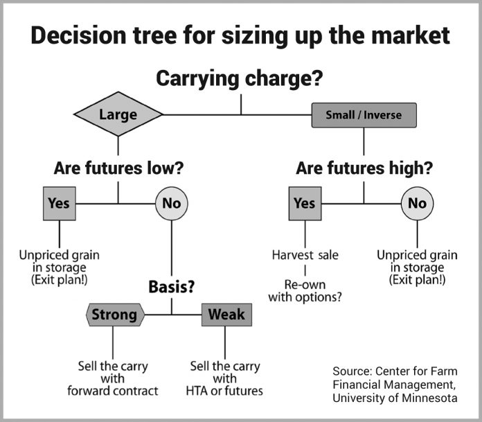 Grain marketing decision tree