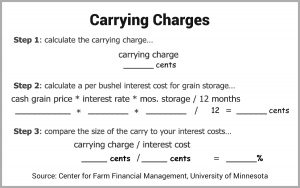 Grain marketing equation