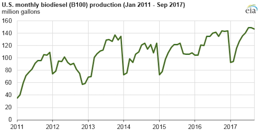 U S Biosel Production Increasing Despite Expiration Of Tax Credit Farm And Dairy