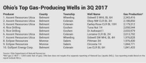 2017 3Q top gas producing wells