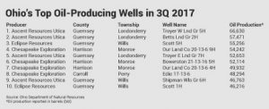 2017 3Q top oil producing wells