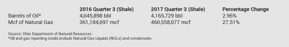 2017 shale oil and gas third quarter