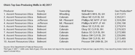 4Q 2017 top-producing gas wells