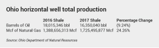 Ohio horizontal shale well production