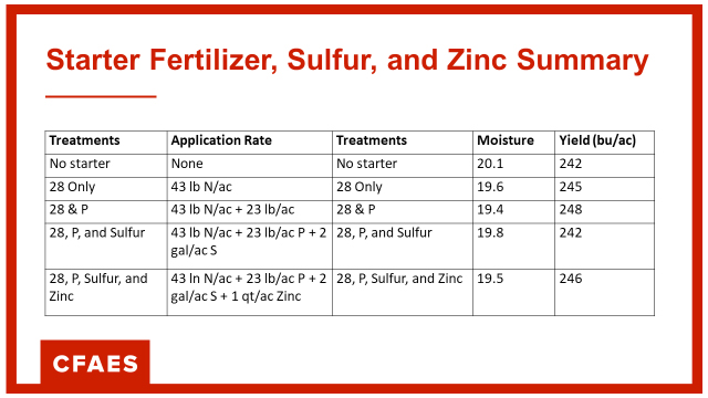 Fertilizer, Sulfur and Zinc Summary