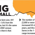 ag census, census of agriculture,
