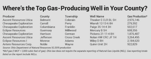 top Utica Shale gas wells 1Q Ohio various counties