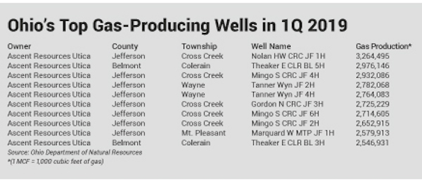 1Q 2019 top 10 Utica Shale gas wells in Ohio