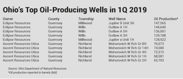 1Q 2019 top 10 Utica Shale oil wells in Ohio