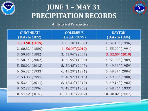 NOAA Ohio precipitation records