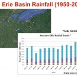 Northern Ohio rainfall trends