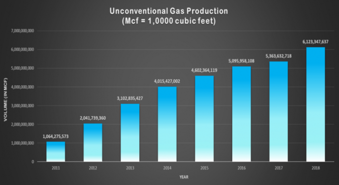 unconventional gas production chart