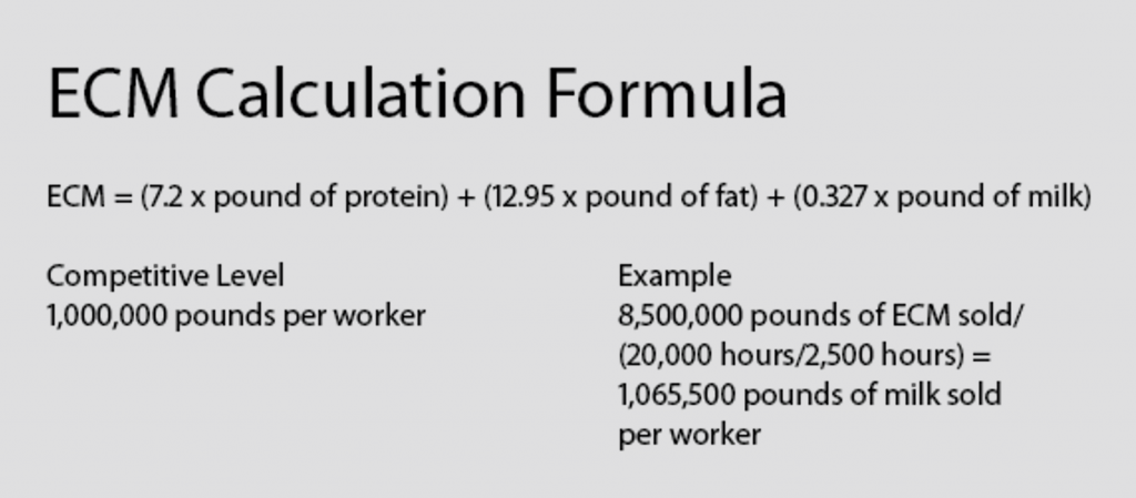 ECM Calculation Formula