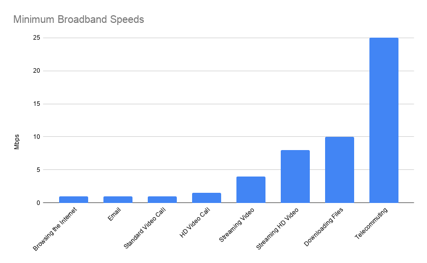 Minimum Broadband Speeds Graph