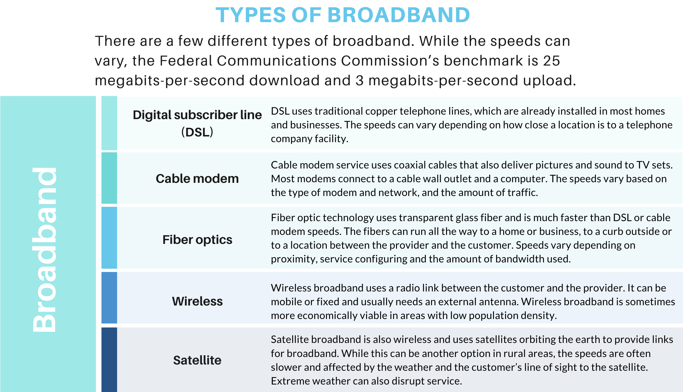 Types of Broadband chart