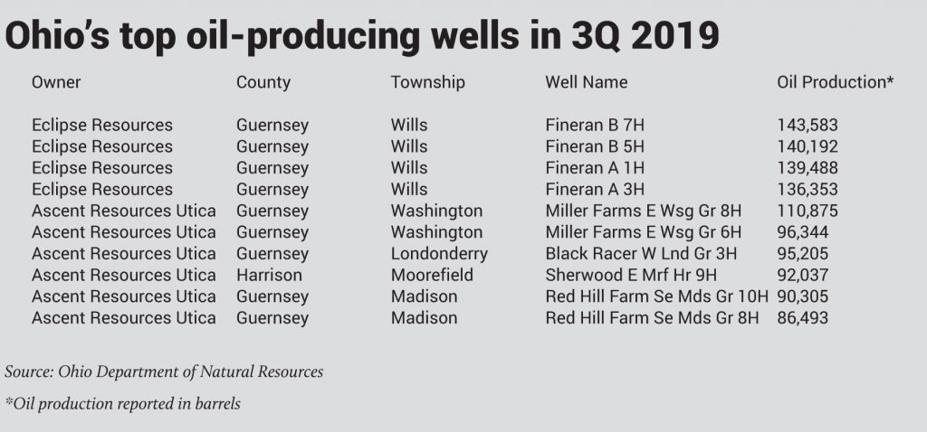 ohio top oil wells 3q