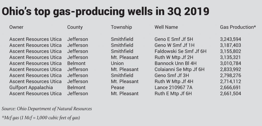 ohio top gas wells 3Q