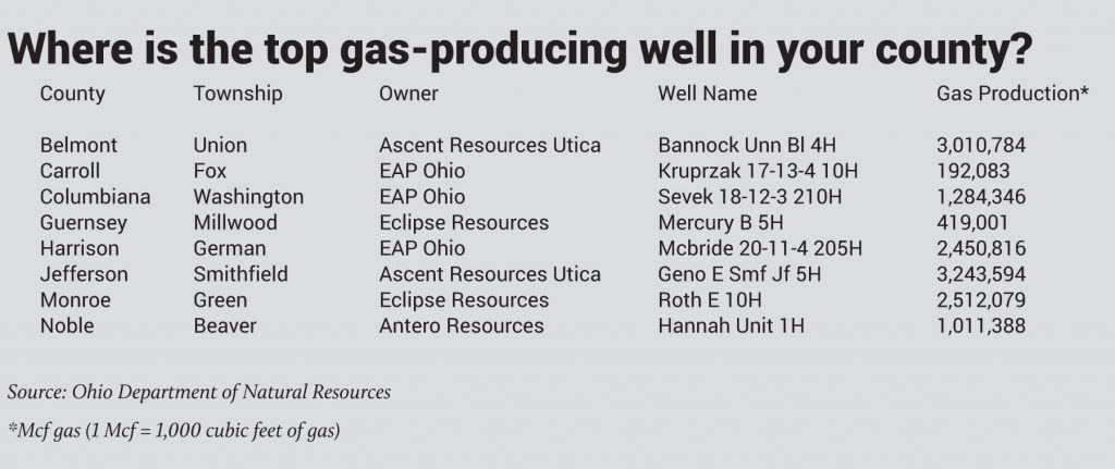 top gas wells by county 3Q