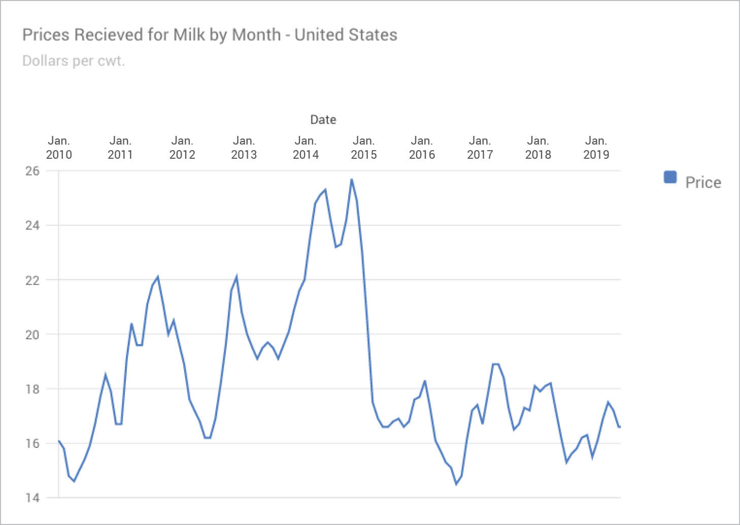 Prices recieved for Milk by Month - United States. Dollars per cwt