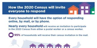 A graphic showing how households will receive census invitations. 95% of households will receive their invitations in the mail, almost 5% will receive an invitation in-person from a census taker, and less than 1% will simply be counted in-person by a census taker.