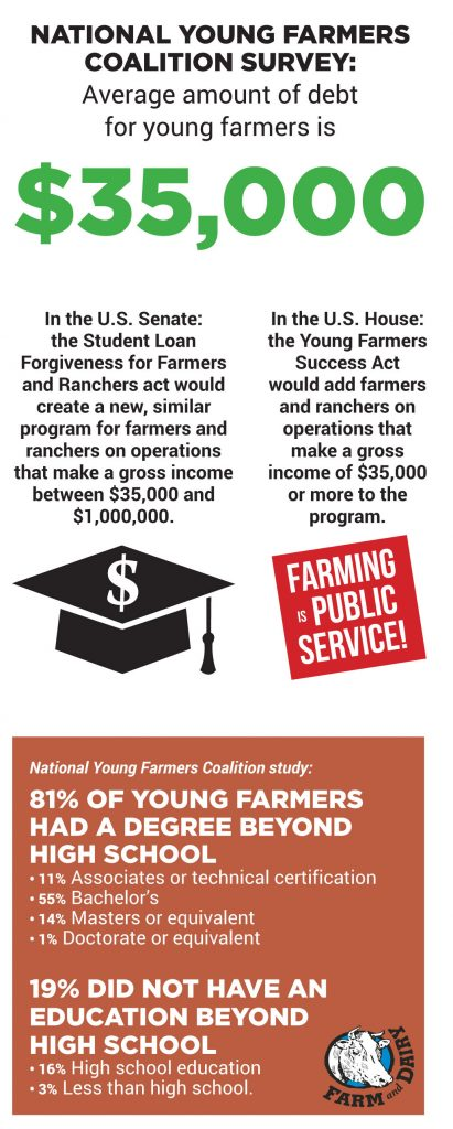 A graphic showing that 81% of young farmers have education beyond high school, detailing the U.S. House and Senate bills on adding farmers to the public service loan forgiveness program and saying that the average amount of student debt for young farmers is $35,000.