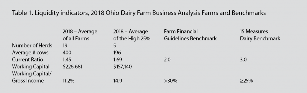 Dairy Excel Table 1