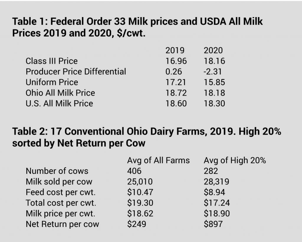 Dairy Excel chart