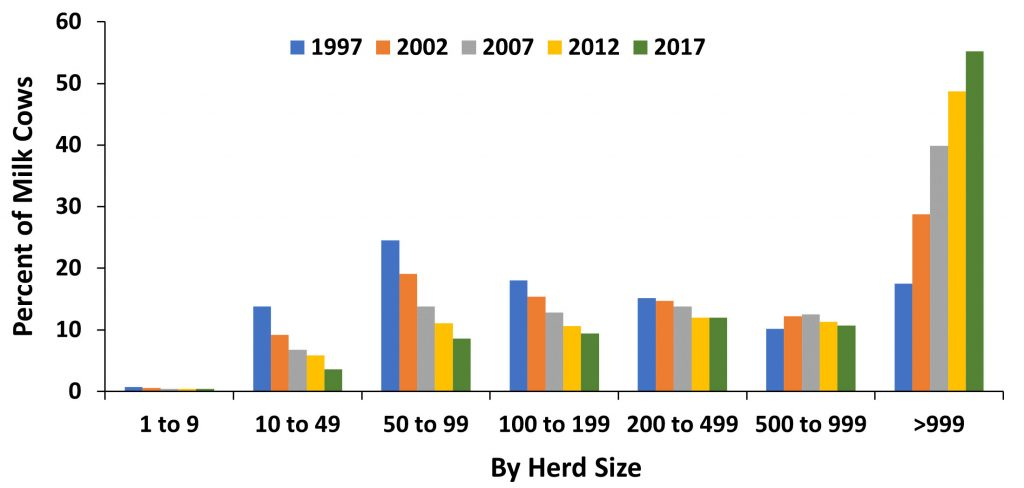 dairy farms chart