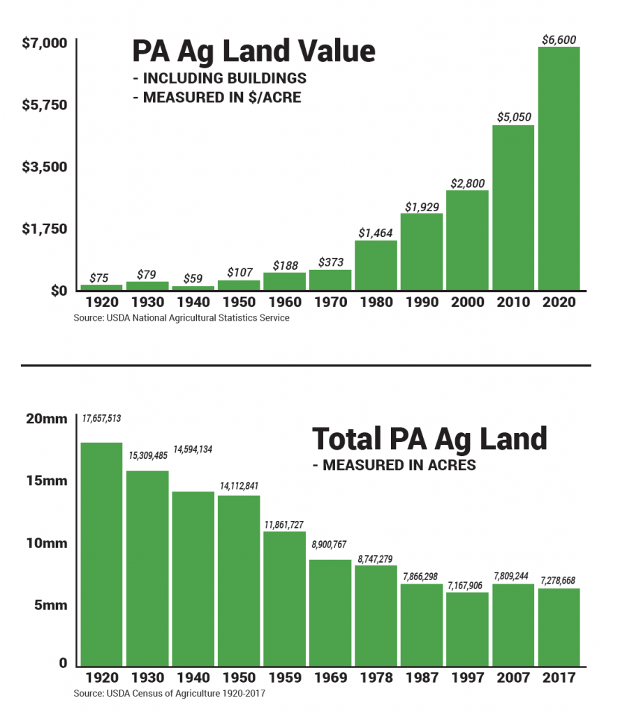 pa ag land and cost per acre chart